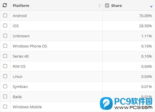 Windows Phone 停止更新后,微软建议大家用安卓或ios手机